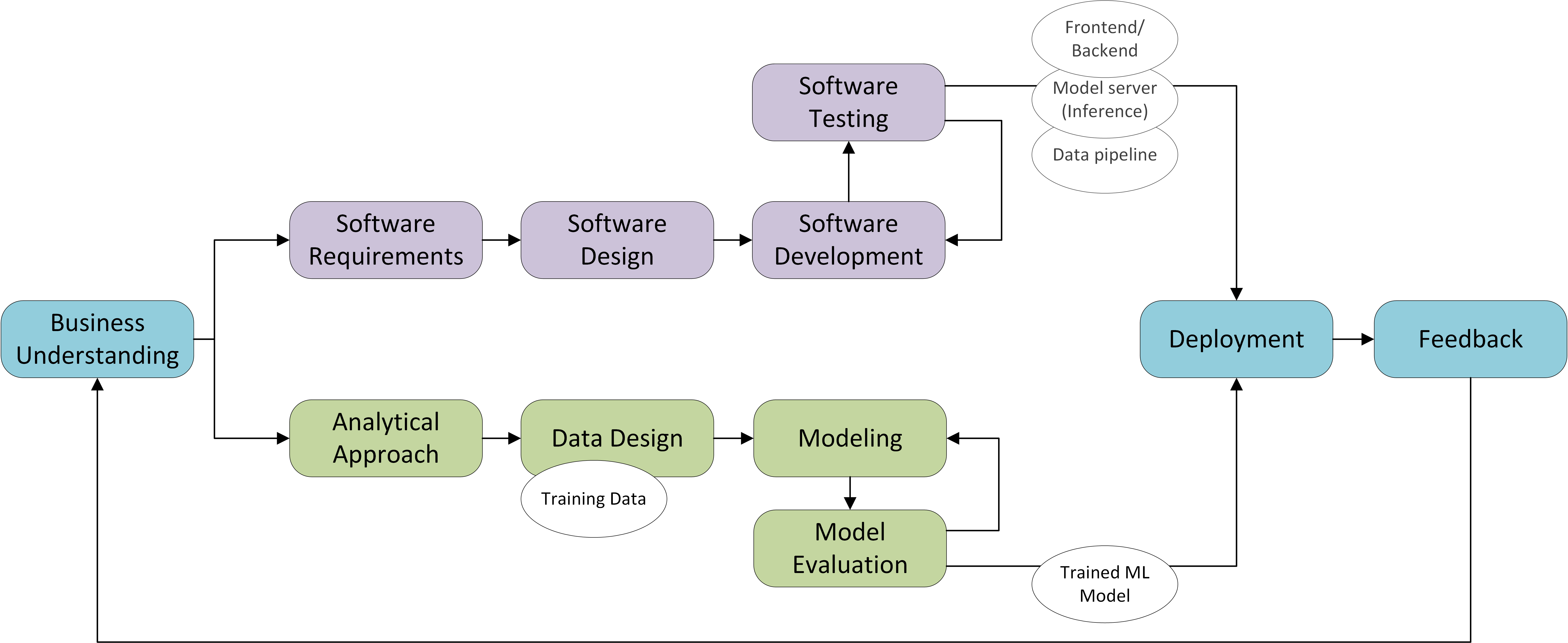 Software Engineering for Machine Learning Applications - Fontys